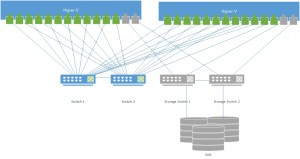 Figure 1: Réseau non convergé, chaque fil est un câble réseau