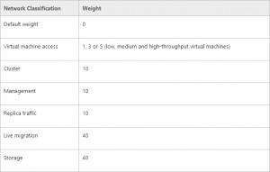Figure 2: Recommandations Microsoft pour la QoS