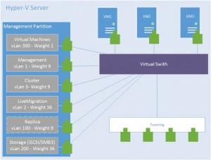Figure 3: Configuration d'un serveur Hyper-V en cluster
