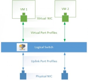 Figure 1: UPP vs VPP