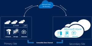 Figure 1: Azure Site Recovery